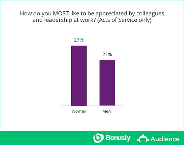 study-appreciation-women-men