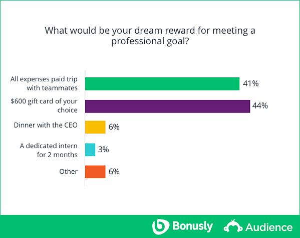 study-dream-reward