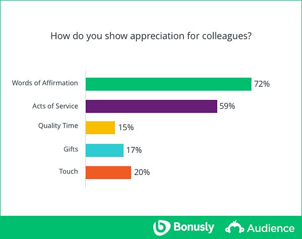 study-show-appreciation-colleagues