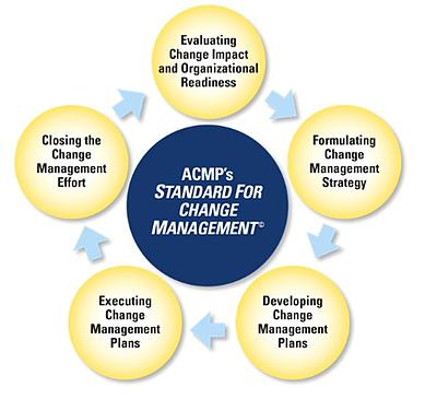 standard for change management