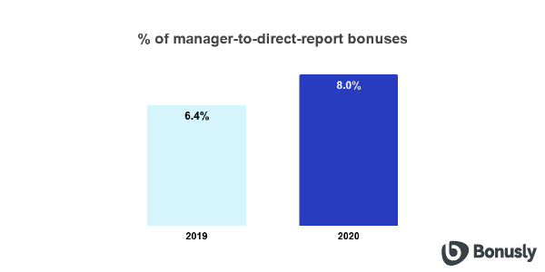chart-1-direct-reports-managers-01