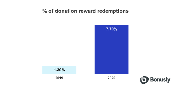 donation-chart-3-01
